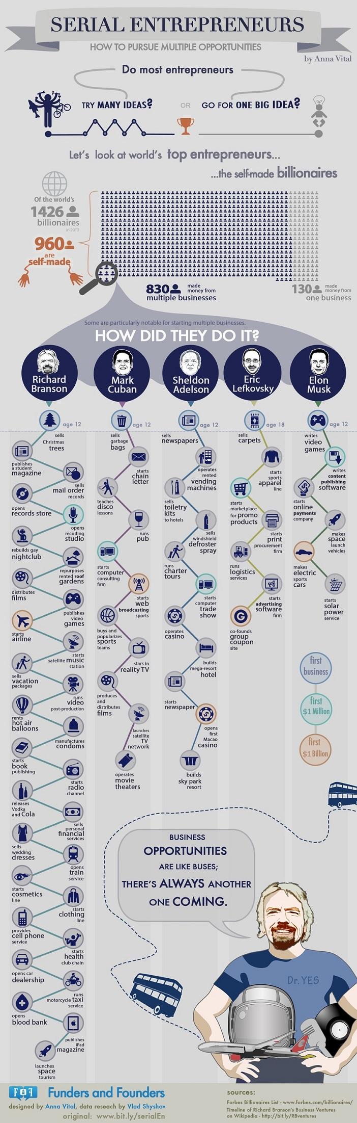 Infographie_serial-entrepreneurs_Richard_Branson_Elon_Musk_702